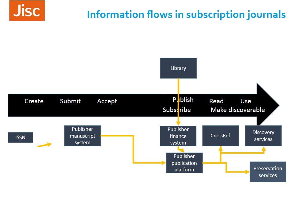 OA mandates, Jisc services and university systems   Jisc