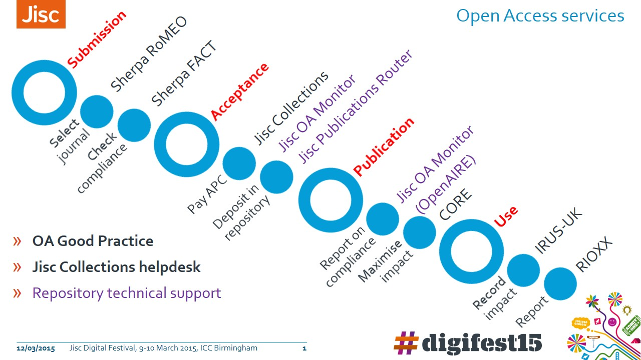 Lifecycle of an article, mapped to Jisc services