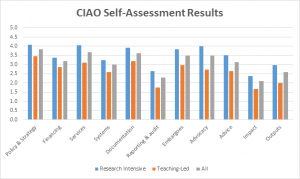 CAIO results May 2015
