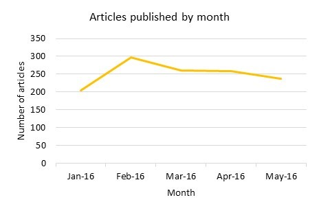 Figure 1 Articles published by month.