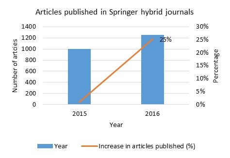 Figure 2 Articles published by UK authors in Springer hybrid journals in 2015 (subject to APC payment) and 2016 (under the Springer Compact deal).