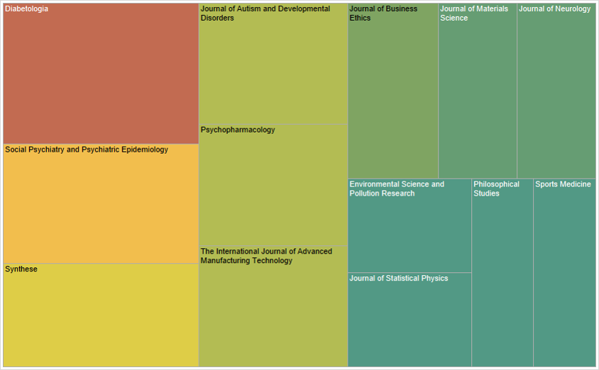 Figure 4 Journals with the highest number of publications.