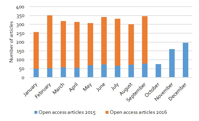 Figure 1: Open access articles published by researchers from 91 UK institutions in Springer's hybrid journals in 2015 and 2016.