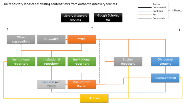 UK repository landscape: existing content flows from author to discover services