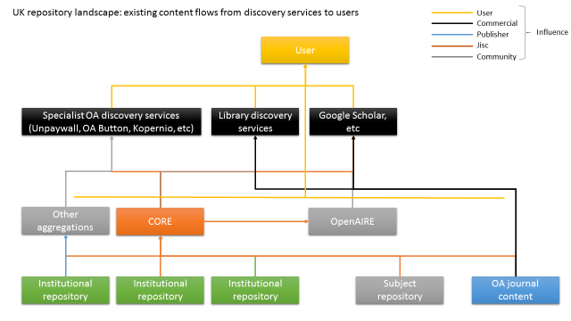 UK repository landscape: existing content flows from discovery services to users