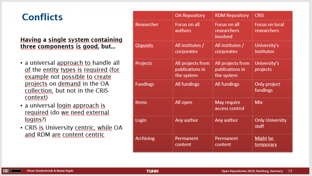Slide 12 describes conflicts between repositories and CRIS systems